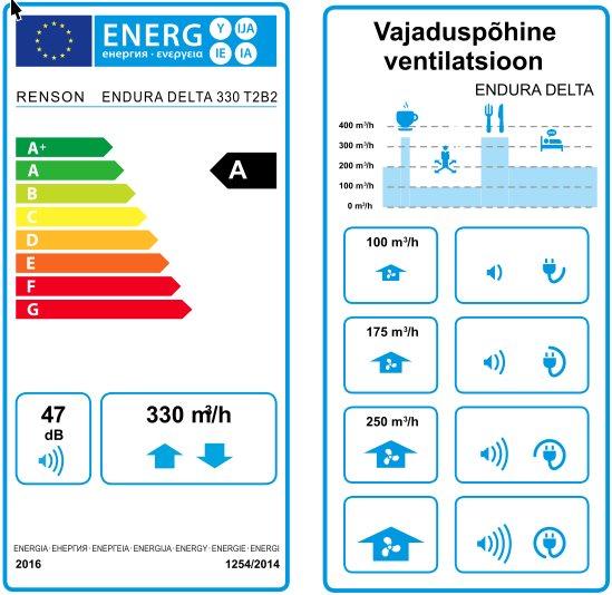 Energiamärgistus arvestab maksimaalse vooluhulgaga. Tänu vajaduspõhisele süsteemile kasutab Endura Delta maksimaalset vooluhulka väga harva.